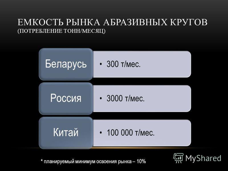 ЕМКОСТЬ РЫНКА АБРАЗИВНЫХ КРУГОВ (ПОТРЕБЛЕНИЕ ТОНН/МЕСЯЦ) 300 т/мес. Беларусь 3000 т/мес. Россия 100 000 т/мес. Китай * планируемый минимум освоения рынка – 10%