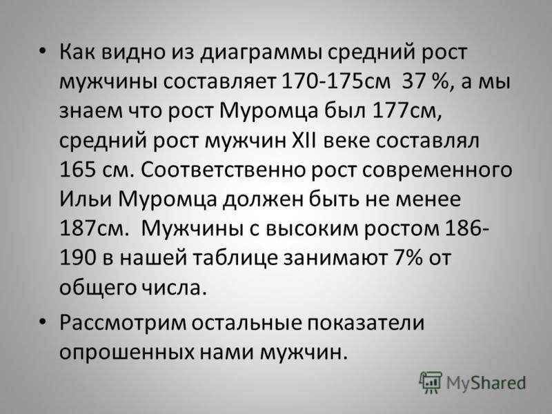Как видно из диаграммы средний рост мужчины составляет 170-175 см 37 %, а мы знаем что рост Муромца был 177 см, средний рост мужчин XII веке составлял 165 см. Соответственно рост современного Ильи Муромца должен быть не менее 187 см. Мужчины с высоки