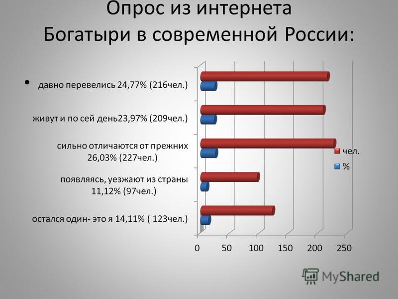 Опрос из интернета Богатыри в современной России:
