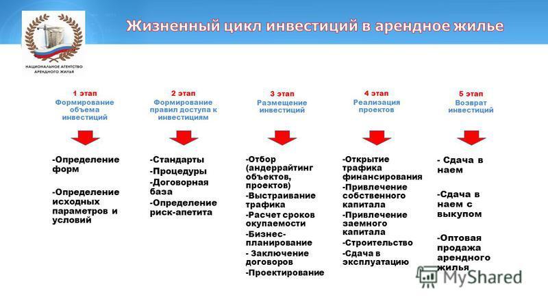 1 этап Формирование объема инвестиций 2 этап Формирование правил доступа к инвестициям 3 этап Размещение инвестиций 4 этап Реализация проектов 5 этап Возврат инвестиций -Определение форм -Определение исходных параметров и условий -Стандарты -Процедур