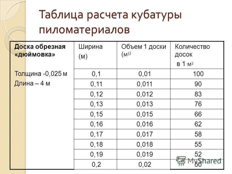 Таблица расчета кубатуры пиломатериалов Доска обрезная «дюймовка» Толщина -0,025 м Длина – 4 м Ширина (м) Объем 1 доски ( м 3 ) Количество досок в 1 м 3 0,10,01100 0,110,01190 0,120,01283 0,130,01376 0,150,01566 0,160,01662 0,170,01758 0,180,01855 0,