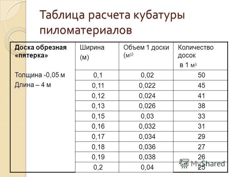 Таблица расчета кубатуры пиломатериалов Доска обрезная «пятерка» Толщина -0,05 м Длина – 4 м Ширина (м) Объем 1 доски ( м 3 ) Количество досок в 1 м 3 0,10,0250 0,110,02245 0,120,02441 0,130,02638 0,150,0333 0,160,03231 0,170,03429 0,180,03627 0,190,