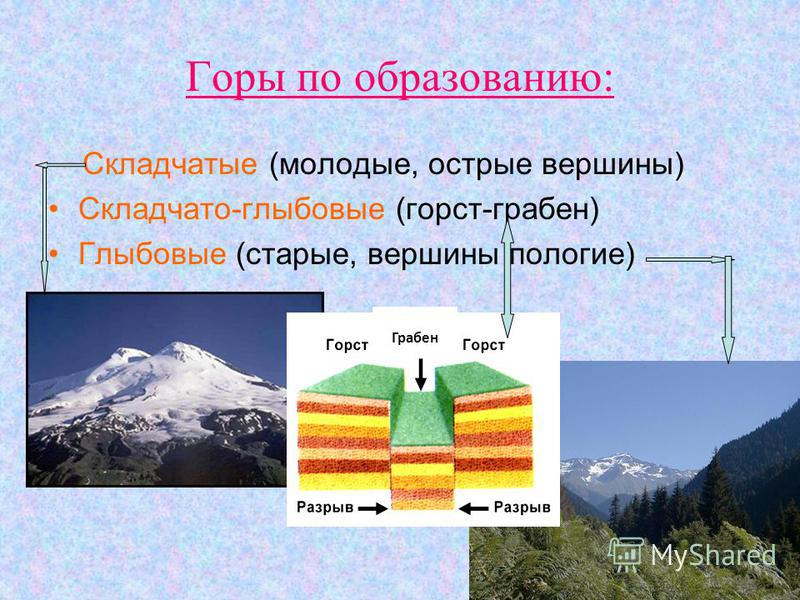 Горы по образованию: Складчатые (молодые, острые вершины) Складчато-глыбовые (горст-грабен) Глыбовые (старые, вершины пологие) Грабен