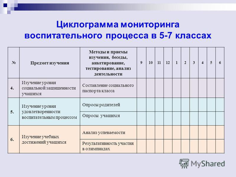 Циклограмма мониторинга воспитательного процесса в 5-7 классах Предмет изучения Методы и приемы изучения, беседы, анкетирование, тестирование, анализ деятельности 9101112123456 4. Изучение уровня социальной защищенности учащихся Составление социально
