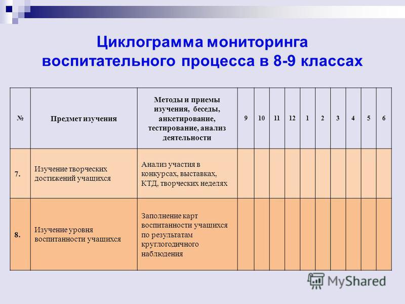Циклограмма мониторинга воспитательного процесса в 8-9 классах Предмет изучения Методы и приемы изучения, беседы, анкетирование, тестирование, анализ деятельности 9101112123456 7. Изучение творческих достижений учащихся Анализ участия в конкурсах, вы