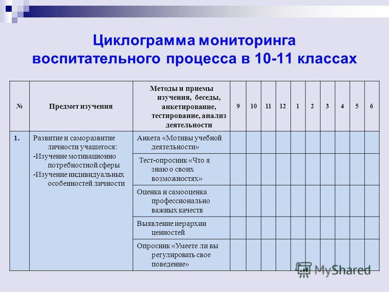 Циклограмма мониторинга воспитательного процесса в 10-11 классах Предмет изучения Методы и приемы изучения, беседы, анкетирование, тестирование, анализ деятельности 9101112123456 1. Развитие и саморазвитие личности учащегося: -Изучение мотивационно п