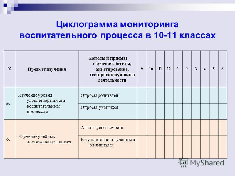 Циклограмма мониторинга воспитательного процесса в 10-11 классах Предмет изучения Методы и приемы изучения, беседы, анкетирование, тестирование, анализ деятельности 9101112123456 5. Изучение уровня удовлетворенности воспитательным процессом Опросы ро