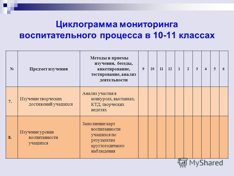 Циклограмма мониторинга воспитательного процесса в 10-11 классах Предмет изучения Методы и приемы изучения, беседы, анкетирование, тестирование, анализ деятельности 9101112123456 7. Изучение творческих достижений учащихся Анализ участия в конкурсах,