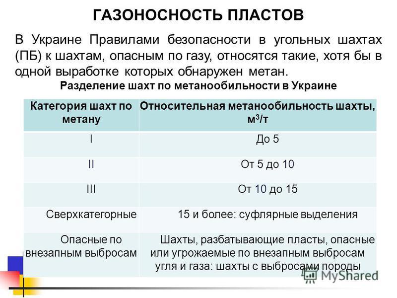 ГАЗОНОСНОСТЬ ПЛАСТОВ В Украине Правилами безопасности в угольных шахтах (ПБ) к шахтам, опасным по газу, относятся такие, хотя бы в одной выработке которых обнаружен метан. Разделение шахт по метанообильности в Украине Категория шахт по метану Относит