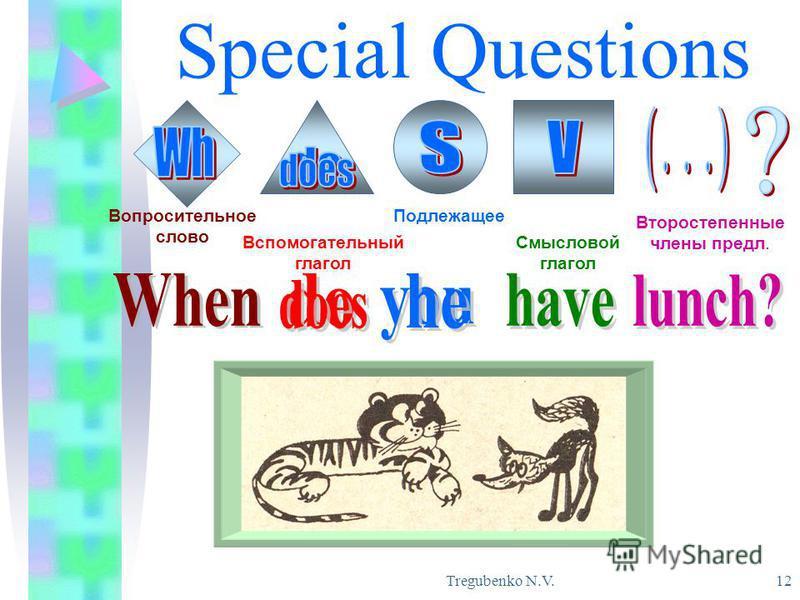 Tregubenko N.V. 12 Special Questions Вопросительное слово Вспомогательный глагол Подлежащее Смысловой глагол Второстепенные члены предл.
