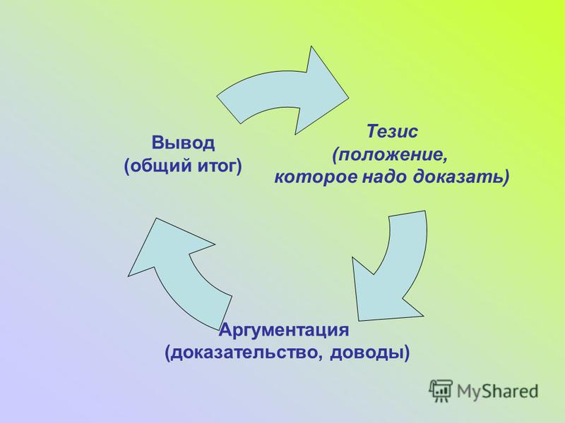 Тезис (положение, которое надо доказать) Аргументация (доказательство, доводы) Вывод (общий итог)