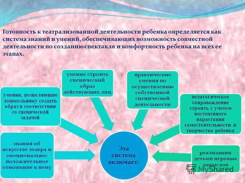 Готовность к театрализованной деятельности ребенка определяется как система знаний и умений, обеспечивающих возможность совместной деятельности по созданию спектакля и комфортность ребенка на всех ее этапах. Эта система включает: знания об искусстве