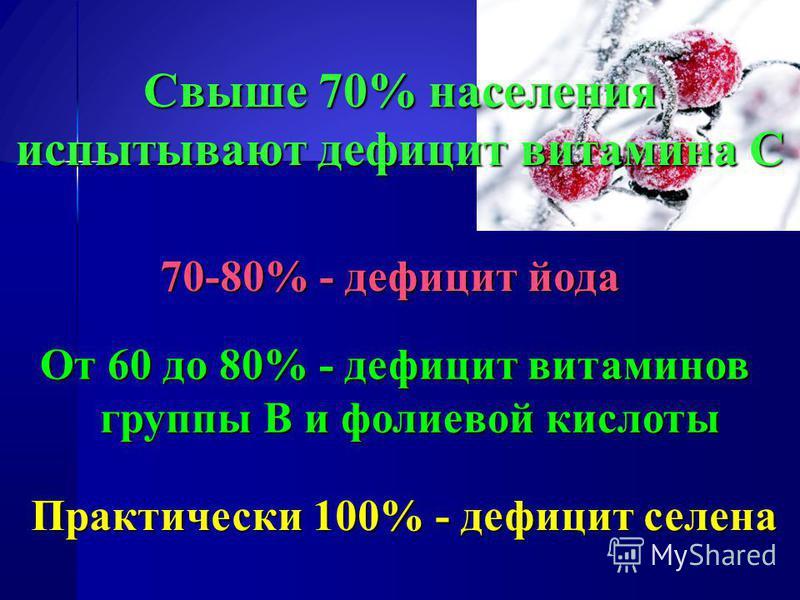 Свыше 70% населения испытывают дефицит витамина С 70-80% - дефицит йода От 60 до 80% - дефицит витаминов группы В и фолиевой кислоты Практически 100% - дефицит селена