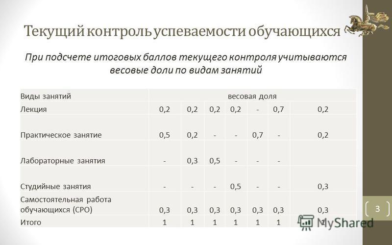 Текущий контроль успеваемости обучающихся При подсчете итоговых баллов текущего контроля учитываются весовые доли по видам занятий 3 Виды занятий весовая доля Лекция 0,2 -0,70,2 Практическое занятие 0,50,2--0,7-0,2 Лабораторные занятия-0,30,5--- Студ