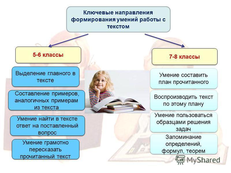Ключевые направления формирования умений работы с текстом 5-6 классы 7-8 классы Выделение главного в тексте Составление примеров, аналогичных примерам из текста Умение найти в тексте ответ на поставленный вопрос Умение грамотно пересказать прочитанны