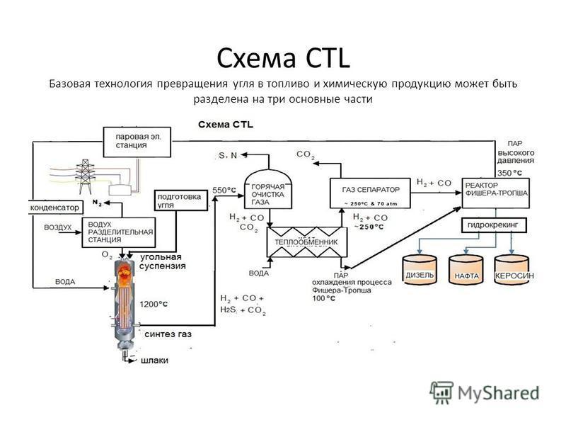 Схема CTL Базовая технология превращения угля в топливо и химическую продукцию может быть разделена на три основные части