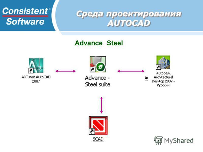 Advance Steel Среда проектирования AUTOCAD