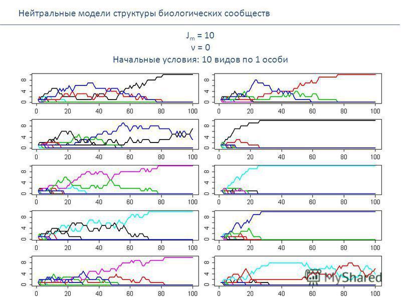 Нейтральные модели структуры биологических сообществ J m = 10 ν = 0 Начальные условия: 10 видов по 1 особи