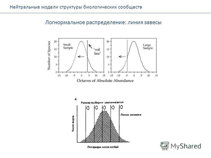 Нейтральные модели структуры биологических сообществ Логнормальное распределение: линия завесы