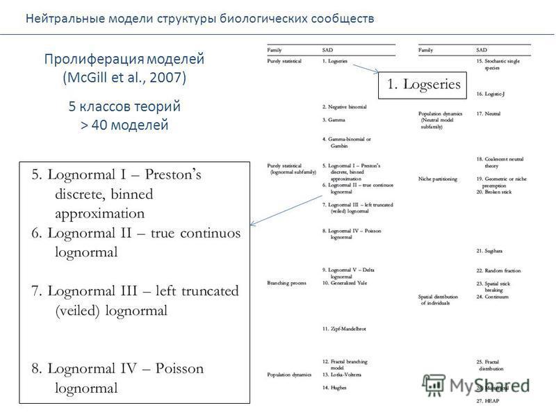 Пролиферация моделей (McGill et al., 2007) 5 классов теорий > 40 моделей