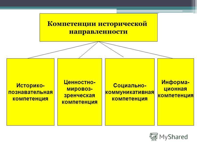 Компетенции исторической направленности Историко- познавательная компетенция Информа- ционная компетенция Ценностно- мировоззренческая компетенция Социально- коммуникативная компетенция