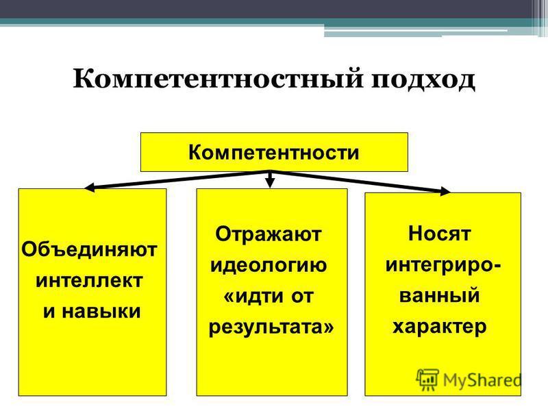 Компетентностный подход Компетентности Объединяют интеллект и навыки Носят интегрированный характер Отражают идеологию «идти от результата»