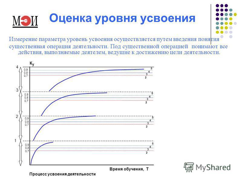 Оценка уровня усвоения Измерение параметра уровень усвоения осуществляется путем введения понятия существенная операция деятельности. Под существенной операцией понимают все действия, выполняемые деятелем, ведущие к достижению цели деятельности. 1 2
