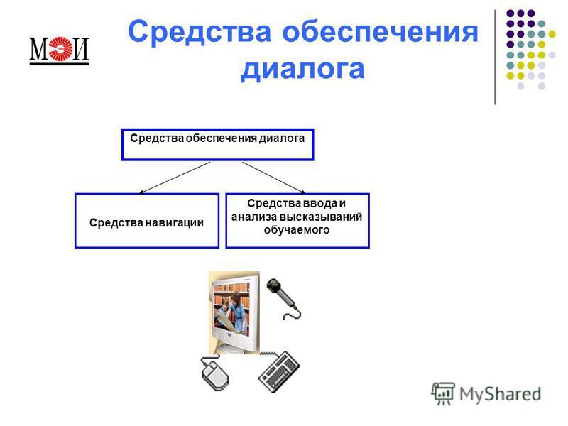 Средства обеспечения диалога Средства навигации Средства ввода и анализа высказываний обучаемого