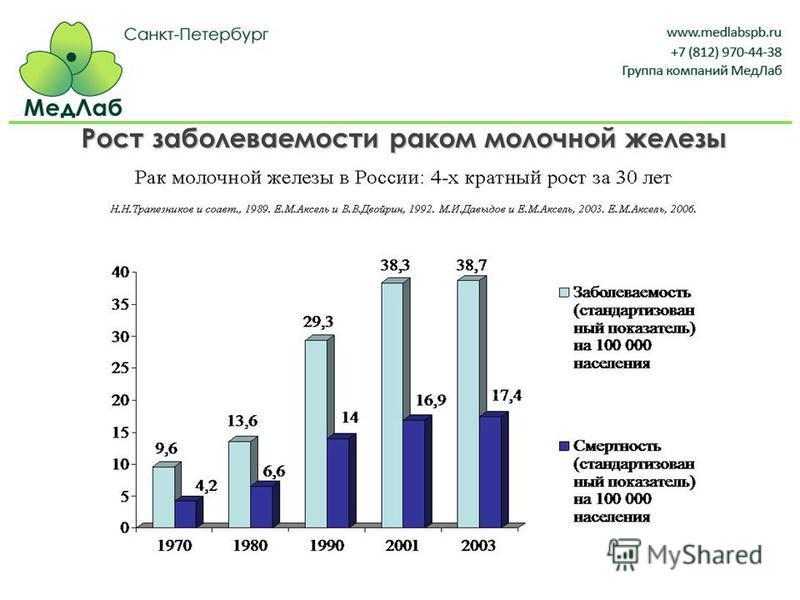 Рост заболеваемости раком молочной железы