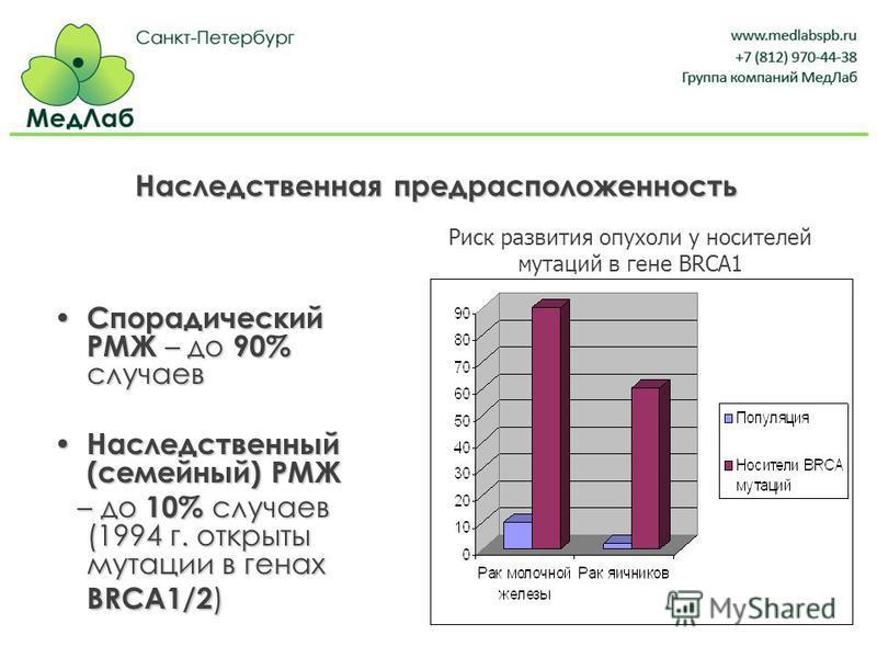 Наследственная предрасположенность Спорадический РМЖ – до 90% случаев Спорадический РМЖ – до 90% случаев Наследственный (семейный) РМЖ Наследственный (семейный) РМЖ – до 10% случаев (1994 г. открыты мутации в генах BRCA1/2 ) – до 10% случаев (1994 г.