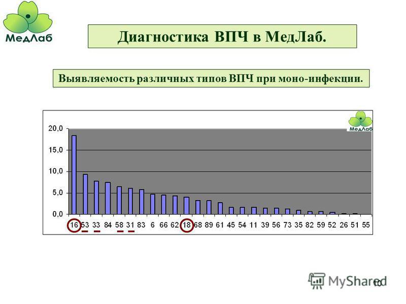 10 Диагностика ВПЧ в Мед Лаб. Выявляемость различных типов ВПЧ при моно-инфекции.