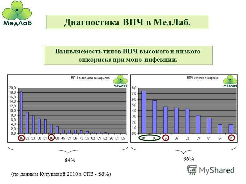 11 Диагностика ВПЧ в Мед Лаб. Выявляемость типов ВПЧ высокого и низкого онкориска при моно-инфекции. 64% 36% (по данным Кутушевой 2010 в СПб - 58%)
