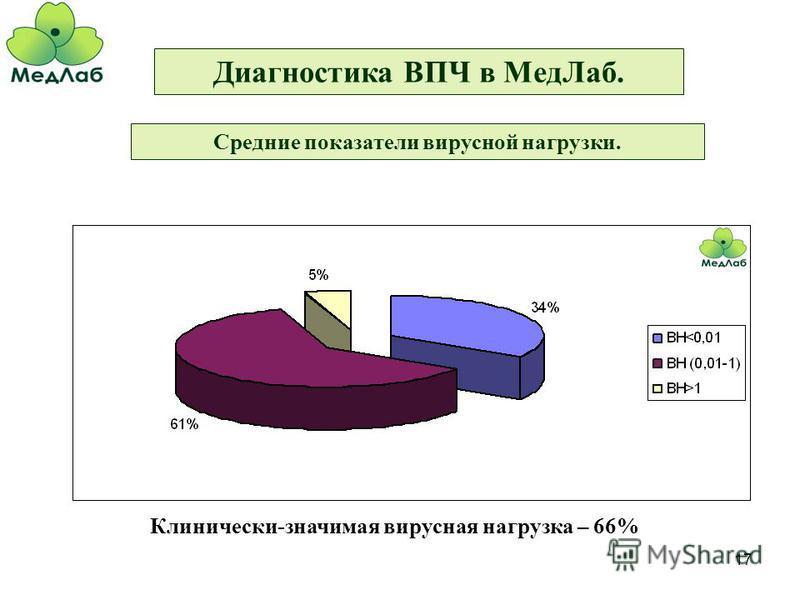 17 Диагностика ВПЧ в Мед Лаб. Средние показатели вирусной нагрузки. Клинически-значимая вирусная нагрузка – 66%