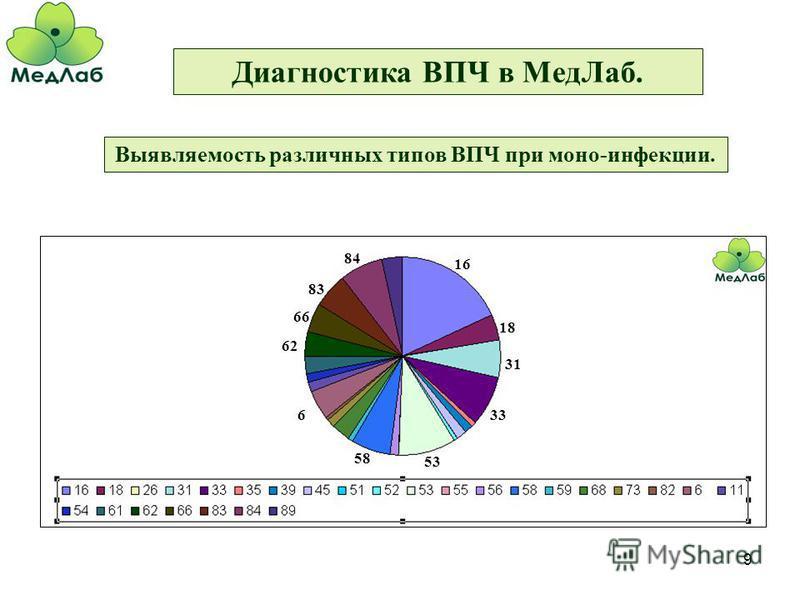 9 Диагностика ВПЧ в Мед Лаб. Выявляемость различных типов ВПЧ при моно-инфекции. 16 18 31 33 53 58 6 84 83 66 62