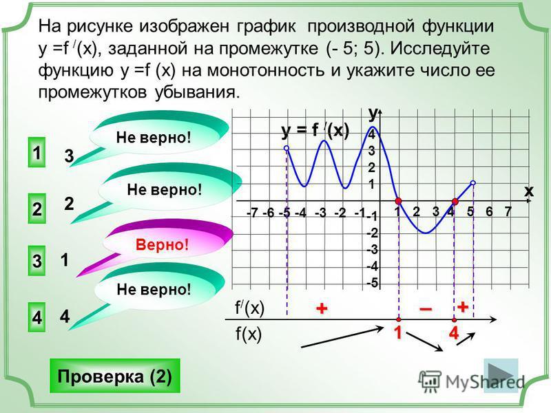 На рисунке изображен график производной функции у =f / (x), заданной на промежутке (- 5; 5). Исследуйте функцию у =f (x) на монотонность и укажите число ее промежутков убывания. 3 2 4 1 Не верно! Верно! Не верно! 3 2 1 4 Проверка (2) f(x) f / (x) 4 +