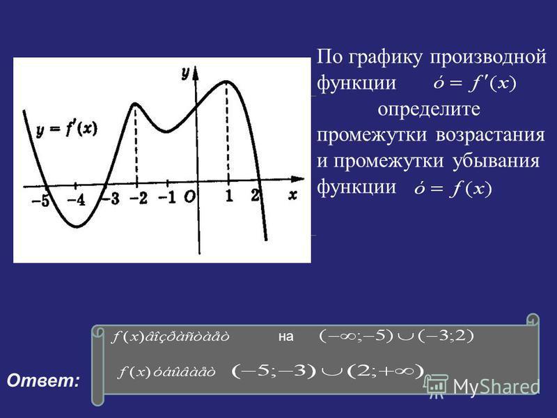 14 По графику производной функции определите промежутки возрастания и промежутки убывания функции Ответ: на 1