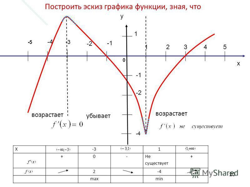 x 12345 -2 -4 -2 1 -3 -5 0 возрастает убывает Построить эскиз графика функции, зная, что y X-31 +0- Не существует + 2-4 maxmin -4-4 20