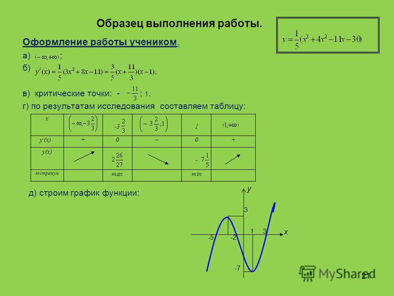 Образец выполнения работы. Оформление работы учеником. а) ; б) в) критические точки: - ; 1. г) по результатам исследования составляем таблицу: х -31 у / (х)+0–0+ у(х) - экстремум maxmin д) строим график функции: 1 3 х у -5 -2 3 -7 21