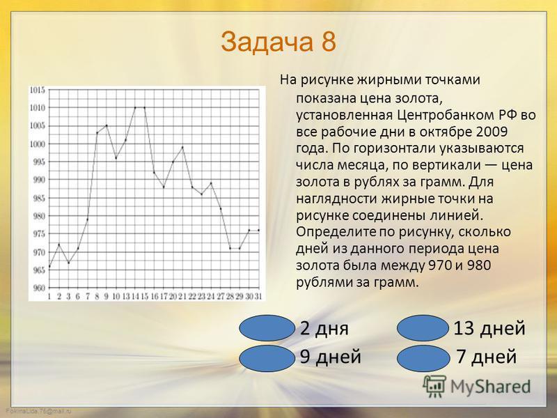 FokinaLida.75@mail.ru Задача 7 На рисунке точками показана динамика цен на золото на момент закрытия биржевых торгов во все рабочие дни с 25 апреля по 5 мая 2012 года. По горизонтали указываются числа месяца, по вертикали цена тройской унции золота в