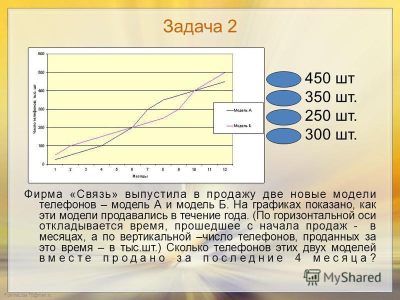 FokinaLida.75@mail.ru Задача 1 На графиках показано, как во время телевизионных дебатов между кандидатами А и Б телезрители голосовали за каждого из них. (По горизонтальной оси откладывается время, прошедшее с начала голосования, а по вертикальной –