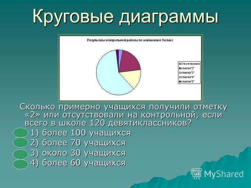 Круговые диаграммы На диаграмме показано распределение площади земной суши (в %) между материками и частями света. Используя диаграмму, выберите среди данных утверждений верное. - Европа является наименьшей по площади среди материков и частей света.