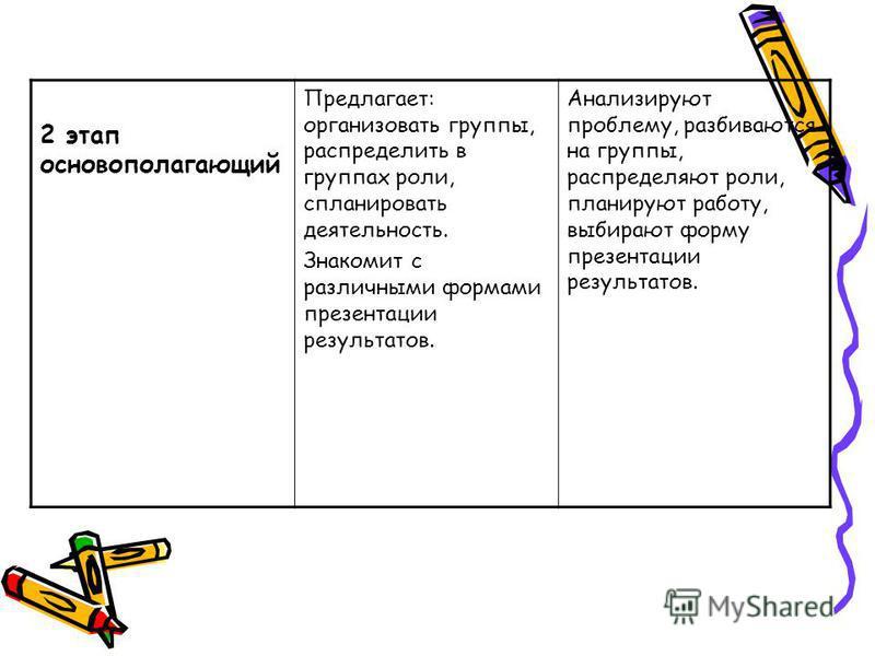 2 этап основополагающий Предлагает: организовать группы, распределить в группах роли, спланировать деятельность. Знакомит с различными формами презентации результатов. Анализируют проблему, разбиваются на группы, распределяют роли, планируют работу,