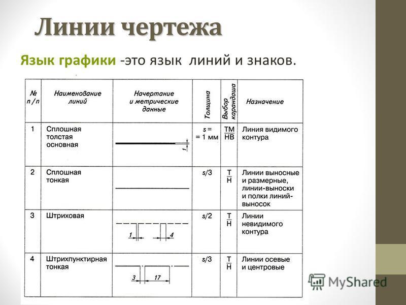 Линии чертежа Язык графики -это язык линий и знаков.