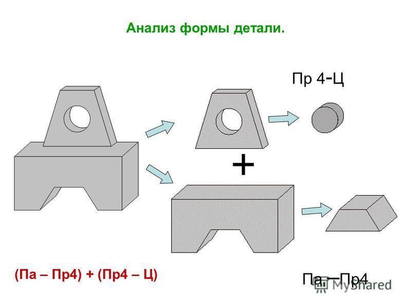 Анализ формы детали. Пр 4 - Ц Па – Пр 4 (Па – Пр 4) + (Пр 4 – Ц)