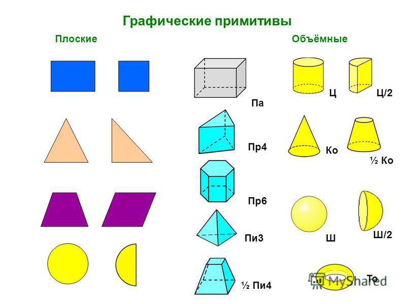 Графические примитивы Ко То Па Пр 4 Пи 3 Плоские Объёмные Пр 6 ½ Пи 4 Ц Ш Ц/2 Ш/2 ½ Ко