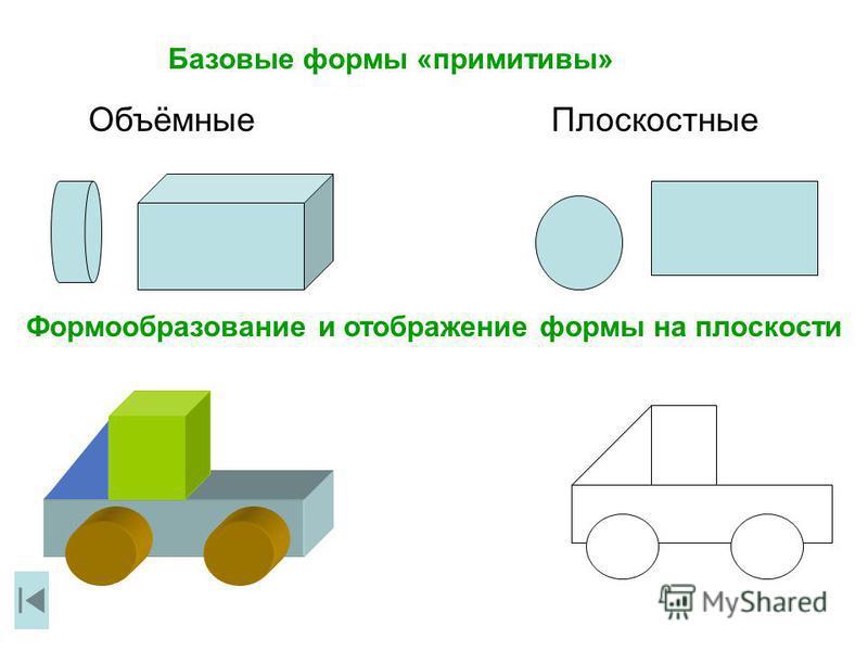 Базовые формы «примитивы» Объёмные Плоскостные Формообразование и отображение формы на плоскости