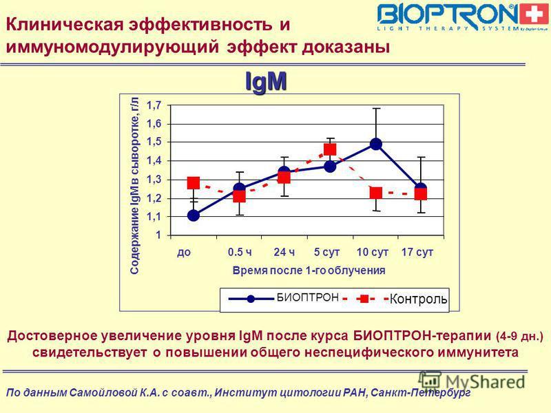 Клиническая эффективность и иммуномодулирующий эффект доказаны Достоверное увеличение уровня IgM после курса БИОПТРОН-терапии (4-9 дн.) свидетельствует о повышении общего неспецифического иммунитета По данным Самойловой К.А. с соавт., Институт цитоло