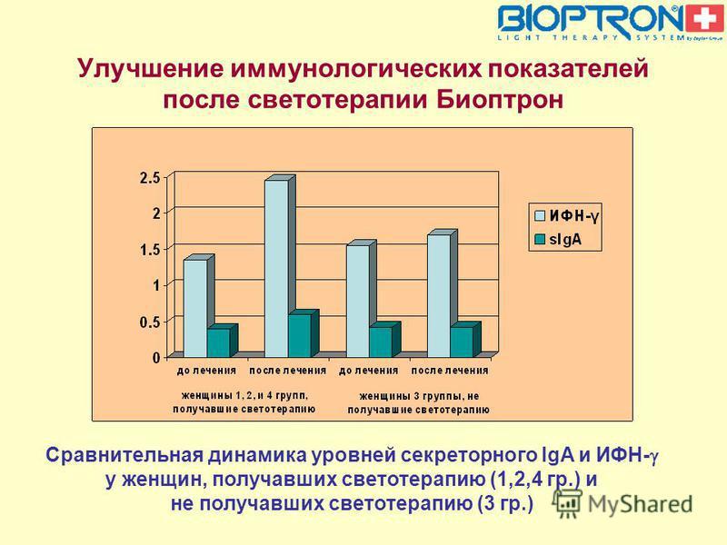 Улучшение иммунологических показателей после светотерапии Биоптрон Сравнительная динамика уровней секреторного IgA и ИФН- у женщин, получавших свето терапию (1,2,4 гр.) и не получавших свето терапию (3 гр.)