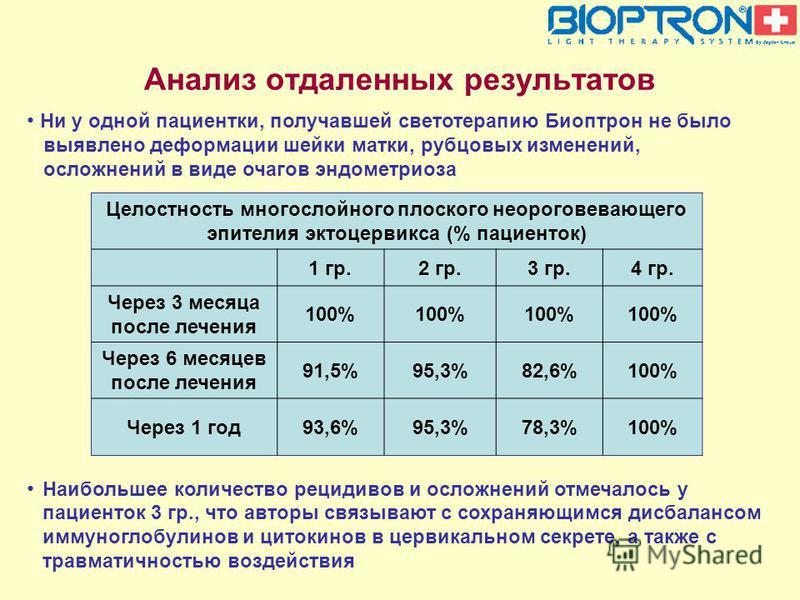 Анализ отдаленных результатов Целостность многослойного плоского неороговевающего эпителия эктоцервикса (% пациенток) 1 гр.2 гр.3 гр.4 гр. Через 3 месяца после лечения 100% Через 6 месяцев после лечения 91,5%95,3%82,6%100% Через 1 год 93,6%95,3%78,3%
