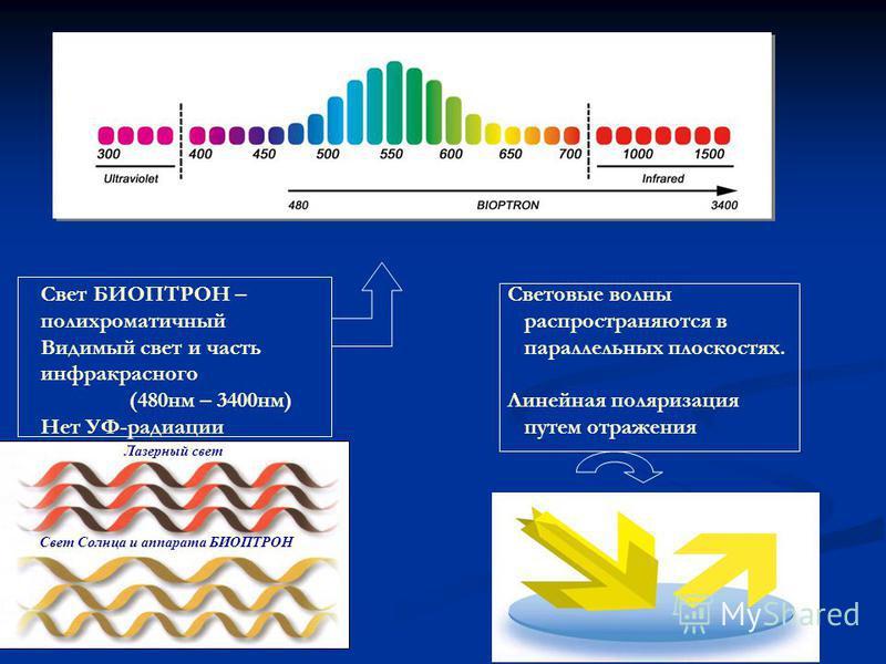 Лазерный свет Свет Солнца и аппарата БИОПТРОН Световые волны распространяются в параллельных плоскостях. Линейная поляризация путем отражения Свет БИОПТРОН – полихроматичный Видимый свет и часть инфракрасного (480 нм – 3400 нм) Нет УФ-радиации